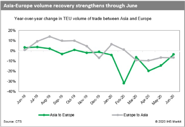 Asia Europe volume recovery strengthens through June